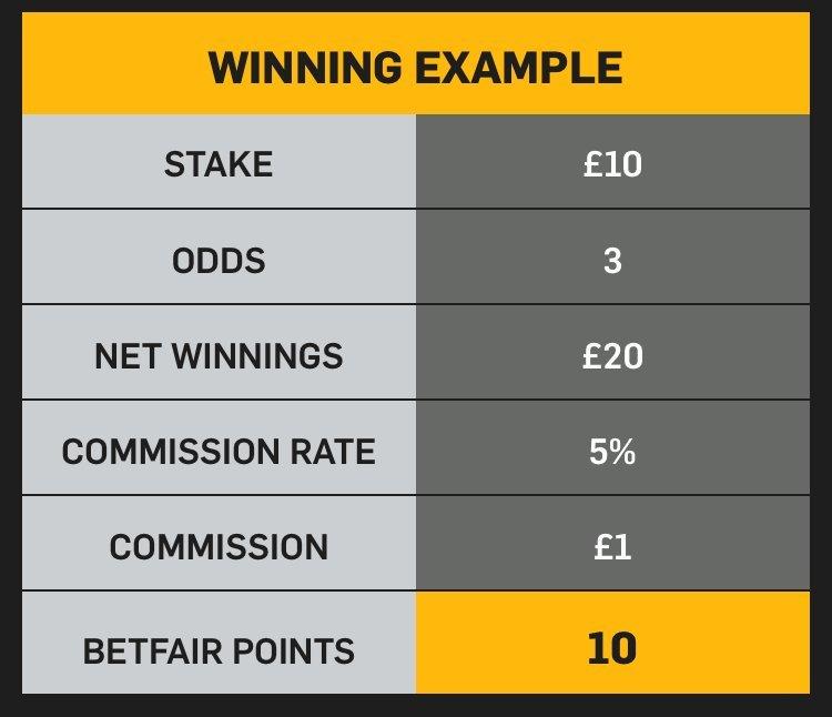 Betfair Cash Race how do I earn points