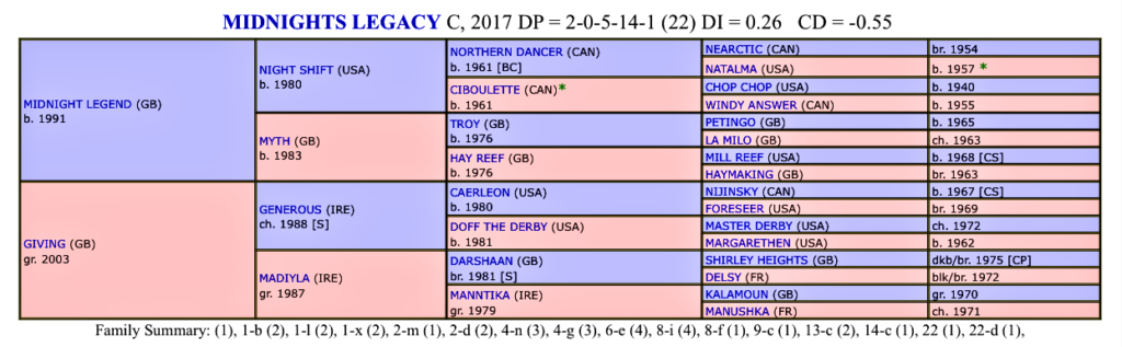 Dosage profile Midnight Legacy trained by Alan King