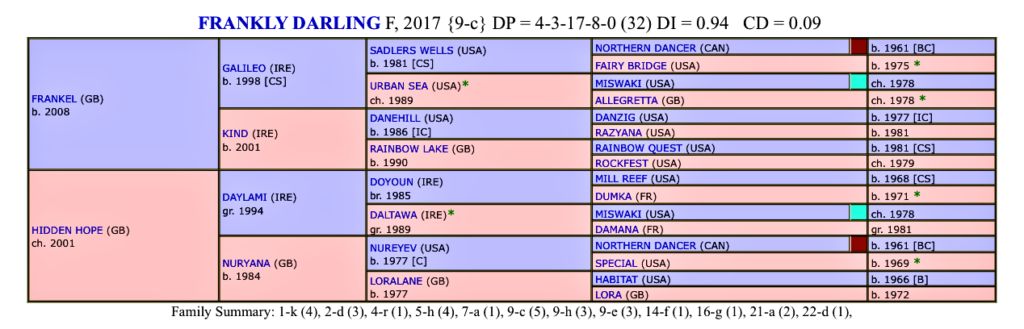 John Gosden trained Frankly Darling dosage profile