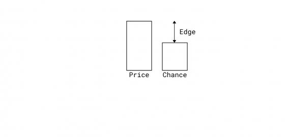 Define Your Edge