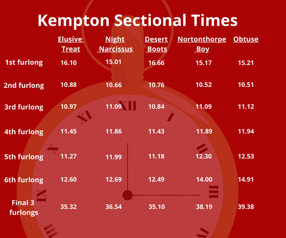 Sectional Times Kempton